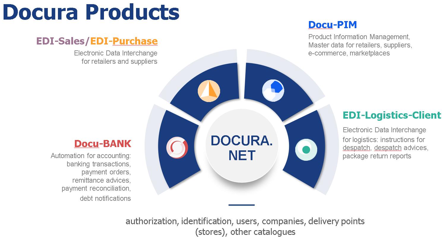Äriprotsesside automatiseerimine Docura OÜ-ltPost: Business process automation