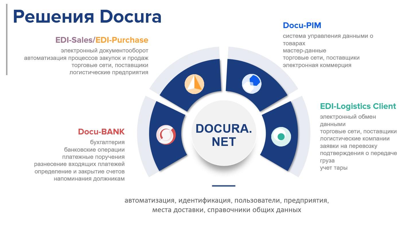 Äriprotsesside automatiseerimine Docura OÜ-ltЗапись: Автоматизация бизнес-процессов