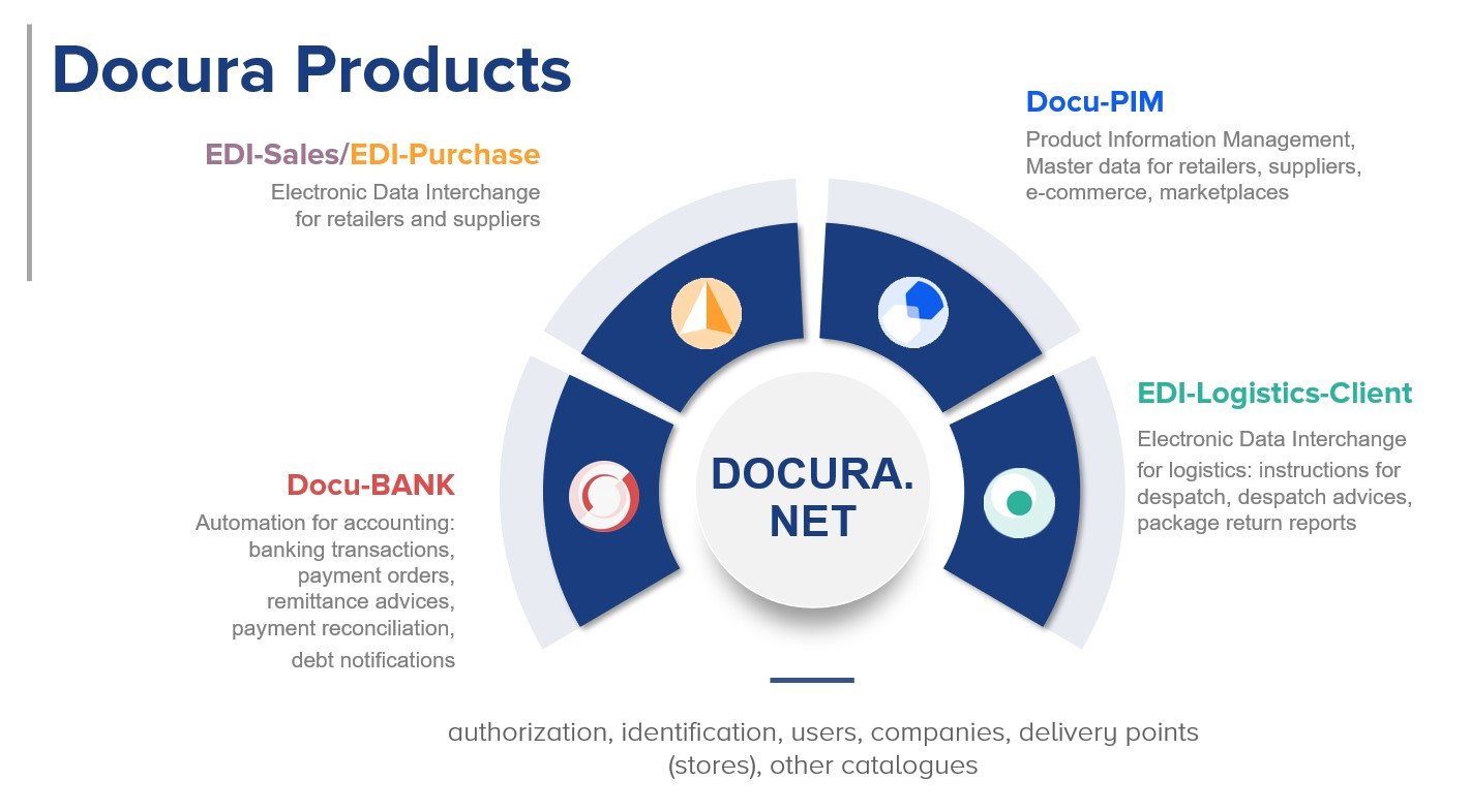 Business automation from Docura